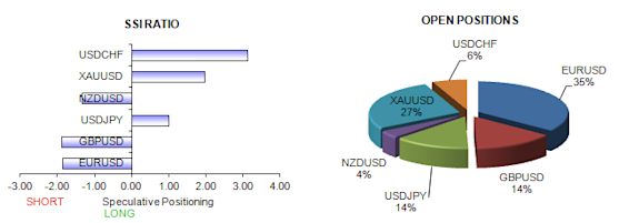 ssi_table_story_body_Picture_6.png, Sentiment Warns that Japanese Yen and Euro May Have Turned