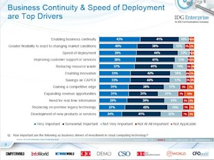 IDG Cloud Computing Survey: Security, Integration Challenge Growth image business continuity
