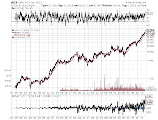 How Old Economy Stocks Like These Can Make Investing Easier image Smith AO Corporation Chart