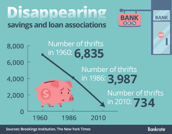 Disappearing savings loan associations  copyright wowomnom/Shutterstock.com