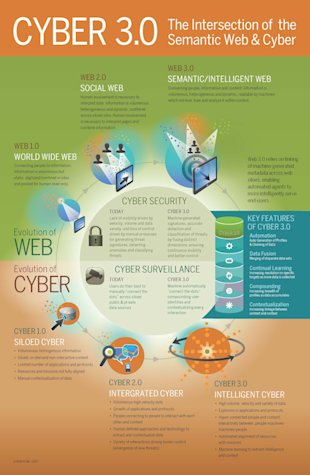 Cyber 3.0: The Intersection of the Semantic Web & Cyber image Narus Cyber 3.0 Infographic