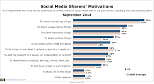 In Search of SEO? Have Content, Be Social  image Sharing Motivations 20134