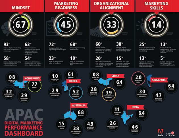 60% Asia Pacific Marketers Show Strong Support For Digital Marketing image APAC Digital Marketing Adobe CMO Report