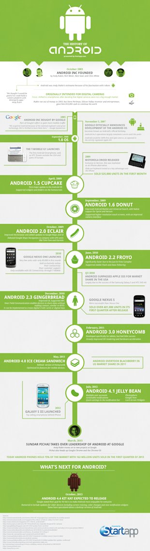 The History of Android [Infographic] image History of Androidv5b