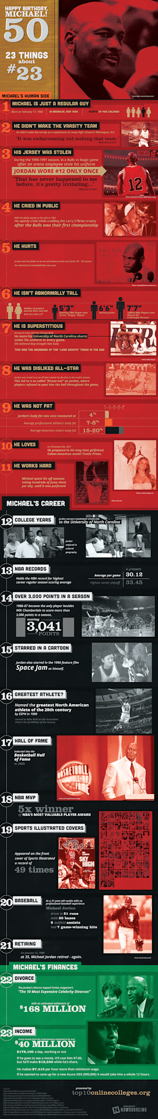 Michael Jordan Turns 50! (Infographic) image michael jordan4