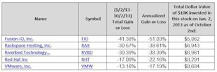 Best  And Worst Performing Cloud Computing Stocks Through Q3, 2013 image low performing cloud computing stocks