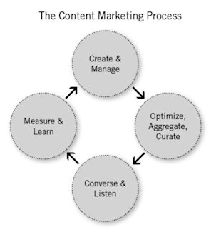A Strategic Map for Better Use of Content Marketing Technologies image content marketing technologies process chart