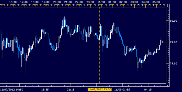 Forex_News_Yen_Flat_as_Japans_Trade_Gap_Narrows_Machine_Orders_Fall_body_Picture_5.png, Forex News: Yen Flat as Japan's Trade Gap Narrows, Machine Orders Fall