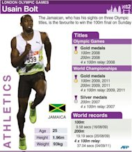 Profile of Jamaican sprinter Usain Bolt