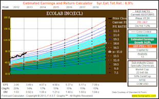 The Dividend Aristocrats, Where Have All The Bargains Gone? image ECL2