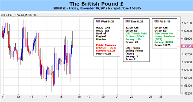 British_Pound_Momentum_Negative_after_BoE_Governor_King_body_Picture_1.png, Forex Analysis: British Pound Momentum Negative after BoE Governor King