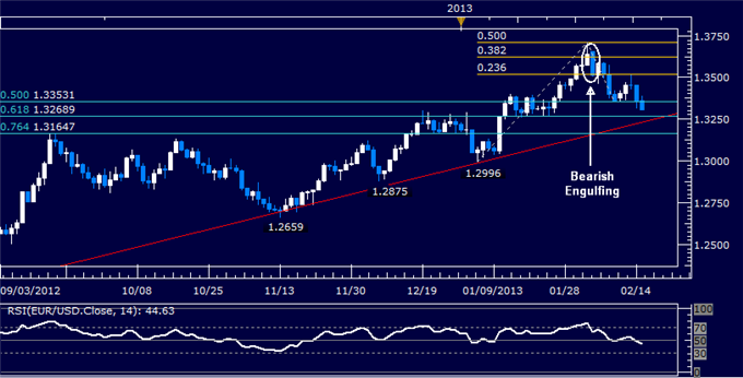 Forex_Analysis_EURUSD_Sinking_to_Critical_Trend_Support_body_Picture_5.png, EUR/USD Sinking to Critical Trend Support