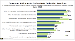 Does Your Marketing Team Understand Consumers? image consumer attitudes to data collection practices1