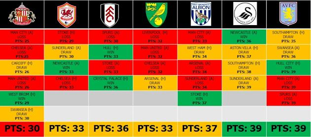 Which three Premier League teams will be relegated come May 11th?