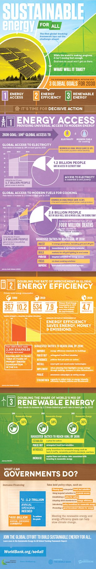 Sustainable Energy for All [Infographic] image World Bank