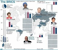 Graphic on the emerging markets of Brazil, Russia, India, China and South Africa. China and other BRICS emerging economies are set to flex their muscles as the top finance officials of the G20 and the IMF meet seeking to raise $400 billion to prevent financial contagion