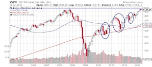 Buyer Beware: Stocks May Be Signaling More Weakness to Come image SPX SP 500 large Cap Index stock market chart