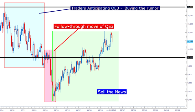 pasetups_jan222013_body_Picture_2.png, Learn Forex:  Price Action Setups - January 22, 2013