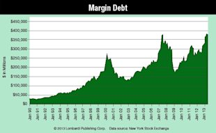 Goldman Sachs Got Us on Gold; Why They Won't Get Us on Stocks image Margin Debt Chart