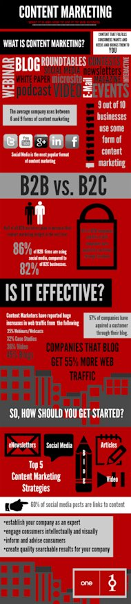 What is Content Marketing? image Content Marketing Infographic