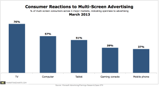 More Proof That Television Advertising Is Alive And Well image Microsoft Consumer Reaction Multi Screen Advertising Mar20134