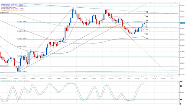 Euro_Continues_Rally_Despite_Indecisive_First_Day_of_Budget_Talks_body_eurusd_daily_chart.png, Forex News: Euro Continues Rally Despite Indecisive First Day of Budget Talks