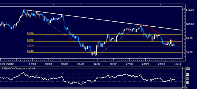 Forex_Analysis_US_Dollar_SP_500_Look_for_Direction_at_Familiar_Levels_body_Picture_8.png, Forex Analysis: US Dollar, S&P 500 Look for Direction at Familiar Levels