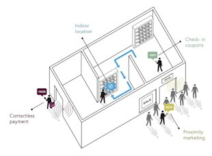 iBeacon: The Underrated, Game Changing Technology of 2014 image ibeacon2