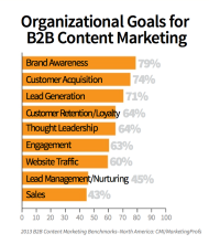Study Shows Producing Enough Content is Marketers Biggest Challenge image OrgGoals