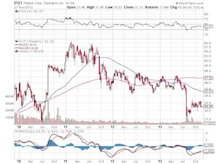 Undervalued Opportunity Ripe for Long Term Investing image Potash Corp. Saskatch Chart3
