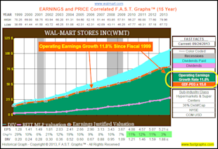 Calculating A Stock's Fair Value Based On Future Growth Expectations: Part 2A image WMThistorical15yr