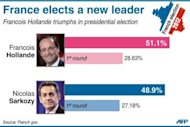 Graphic showing the latest provisonal result of the French presidential election