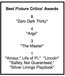 'Zero Dark Thirty,' Daniel Day-Lewis Lead the Charge to Critics' Awards