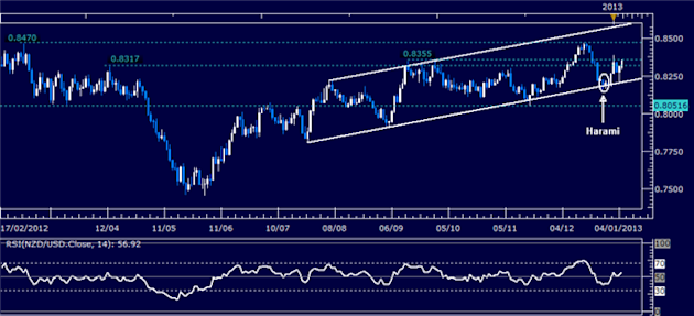 Forex_Analysis_NZDUSD_Classic_Technical_Report_01.07.2013_body_Picture_1.png, Forex Analysis: NZD/USD Classic Technical Report 01.07.2013