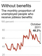 Graphic shows the proportion of unemployed people who receive jobless benefits