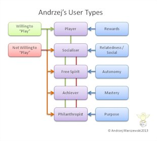 Different Types of Users in Gamification image user types16