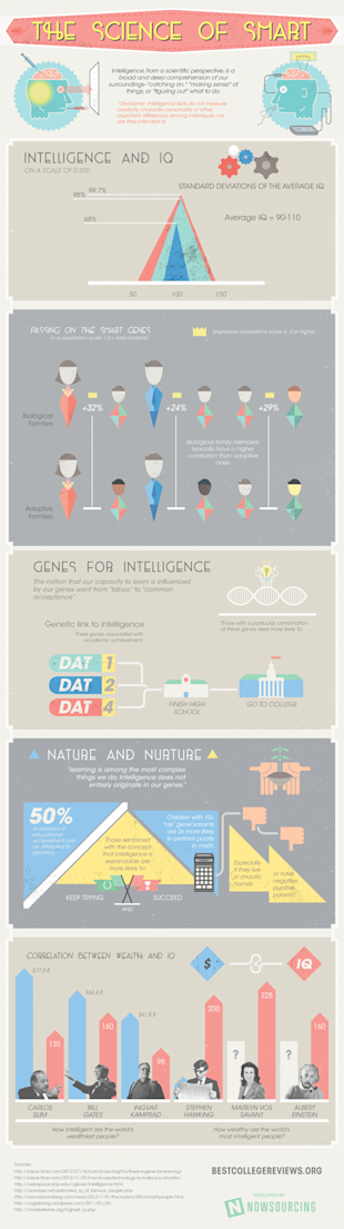 Intelligence From a Scientific Perspective [Infographic] image smart science