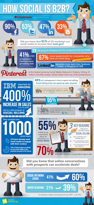10 Infographics To Get You Excited About B2B Social Media image 4 How Social is B2B resized 600