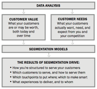 Why Understanding Your Customers is Key to Serving Them: 5 Segmentation Lessons from CVS Drugstores image segmentation model