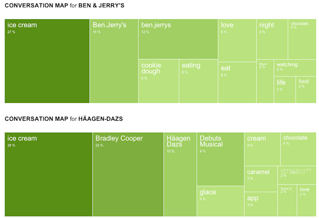 Social Media Face Off: Ben & Jerrys vs. Haagen Dazs image convo maps