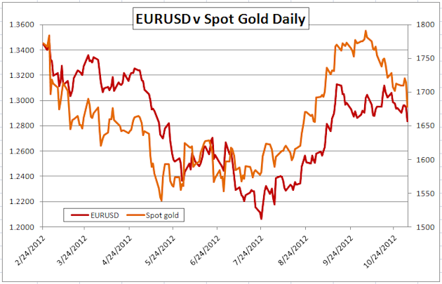 Gold-Forex_Correlations_11022012_European_Markets_Expected_to_Drive_Gold_body_Picture_2.png, Gold-Forex Correlations: European Markets Expected to Drive Gold
