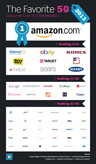 Consumers Pick Top 50 Online Retailers Of 2013 (Infographic) image Top Retailers1