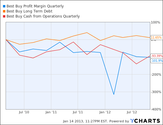 BBY Profit Margin Quarterly Chart