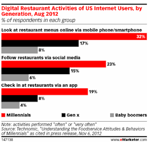 Restaurants Top Consumer Mobile Searches image mobile restaurants1