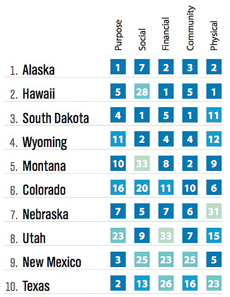 Top 10 Gallup Well Being Index 2014