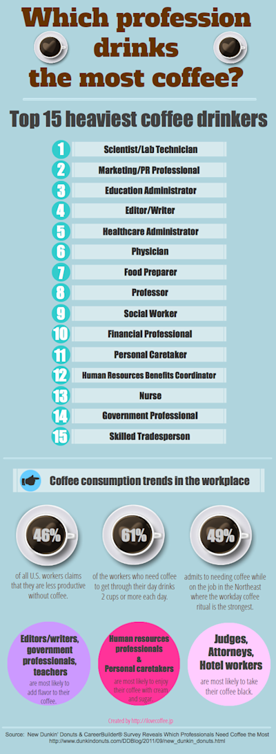 This infographic was created by Japanese blogger, Ryoko Iwata. (en.ilovecoffee.jp)