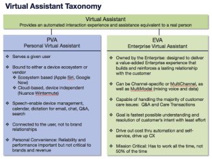 Where Are We Going With the Virtual Assistant? image Taxonomy5