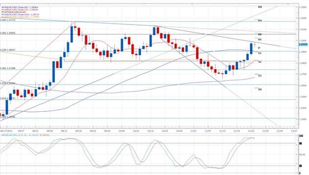 Greek_Aid_Talks_to_Continue_Today_Results_Uncertain_body_eurusd_daily_chart.png, Forex News: Greek Aid Talks to Continue Today, Results Uncertain