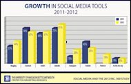 10 Reasons Social Media Has Peaked. 8 Reasons That's a Relief image growth in social inc 500 umass dartmouth 300x192