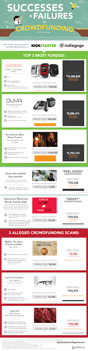Successes and Failures of Crowdfunding [Infographic] image crowdsourcing2